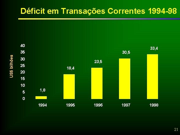 Déficit em Transações Correntes 1994 -98 40 US$ bilhões 35 30, 5 30 33,