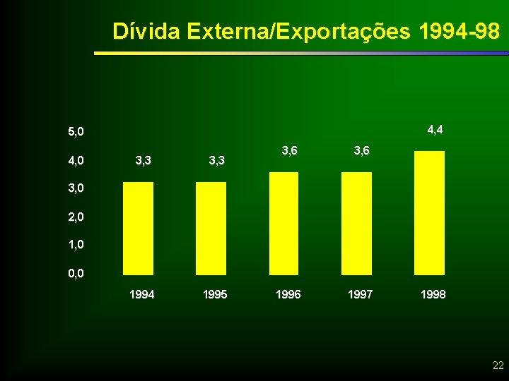 Dívida Externa/Exportações 1994 -98 4, 4 5, 0 4, 0 3, 3 1994 1995