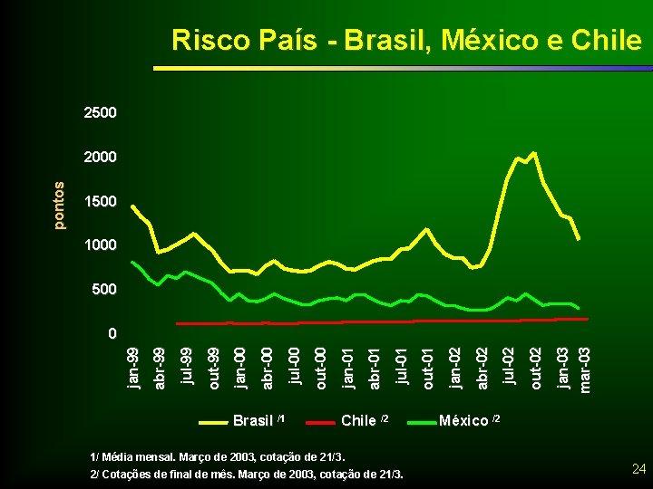 Risco País - Brasil, México e Chile 2500 1000 500 Brasil /1 Chile /2