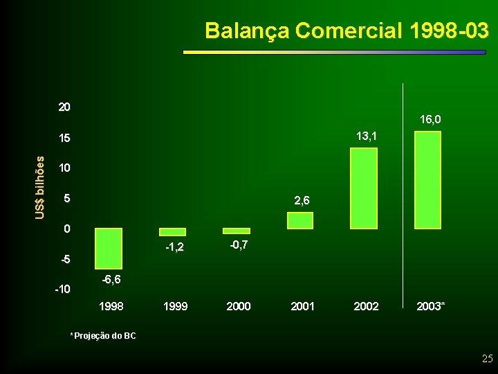 Balança Comercial 1998 -03 20 16, 0 13, 1 US$ bilhões 15 10 5