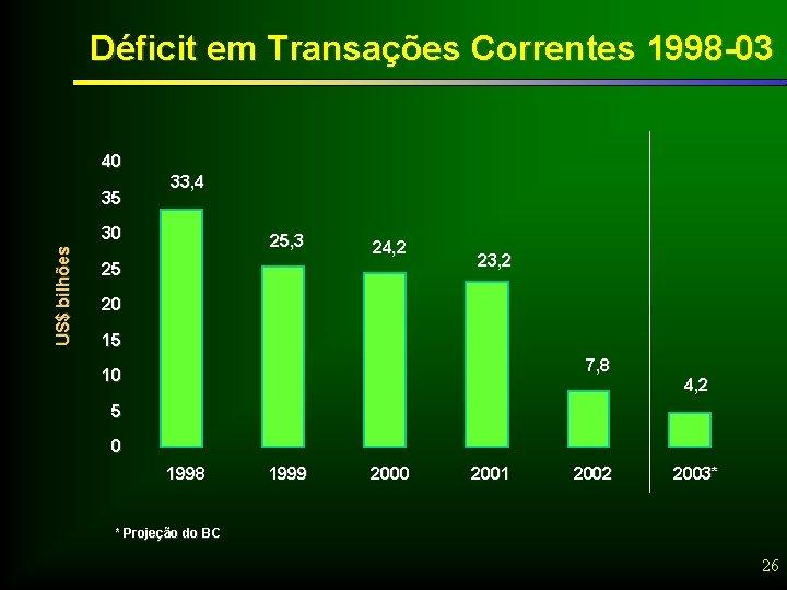 Déficit em Transações Correntes 1998 -03 40 35 33, 4 US$ bilhões 30 25,