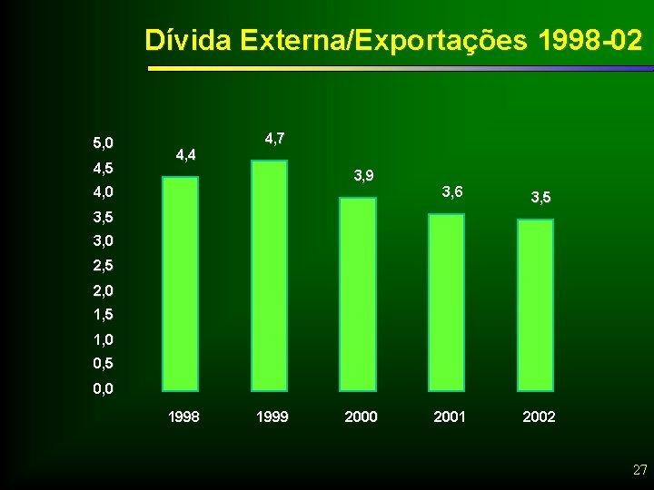 Dívida Externa/Exportações 1998 -02 5, 0 4, 5 4, 4 4, 7 3, 9