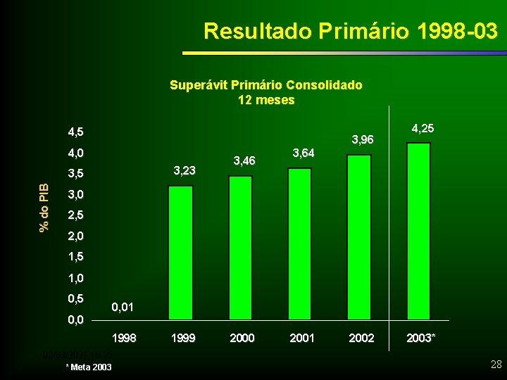 Resultado Primário 1998 -03 Superávit Primário Consolidado 12 meses 4, 5 3, 96 4,