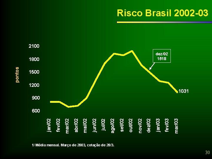 Risco Brasil 2002 -03 2100 dez/02 1518 1500 1200 1031 900 mar/03 fev/03 jan/03