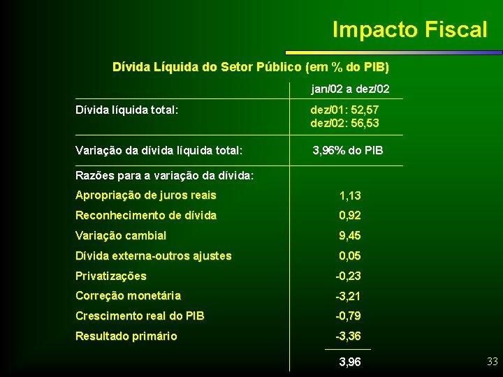 Impacto Fiscal Dívida Líquida do Setor Público (em % do PIB) jan/02 a dez/02