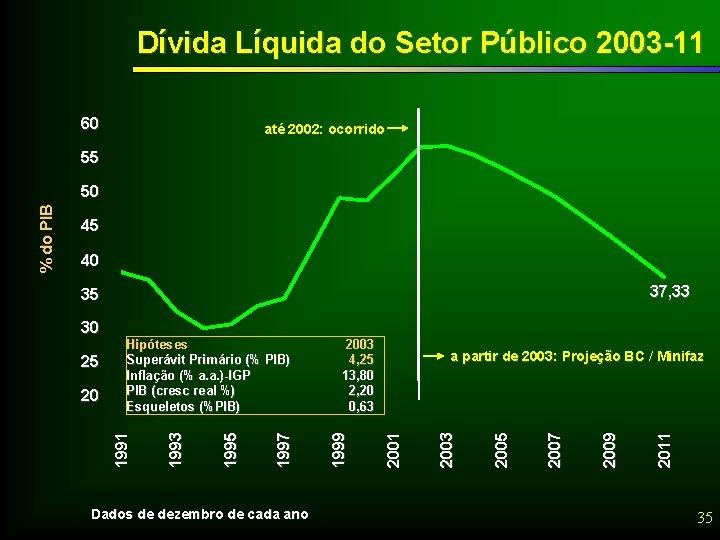Dívida Líquida do Setor Público 2003 -11 60 até 2002: ocorrido 55 45 40