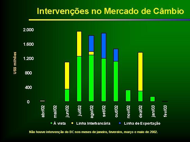 Intervenções no Mercado de Câmbio 2. 000 1. 200 800 400 À vista Linha