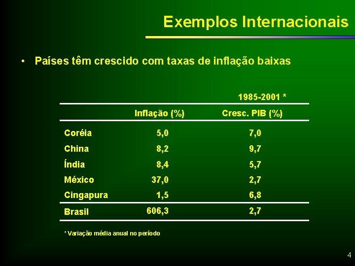 Exemplos Internacionais • Países têm crescido com taxas de inflação baixas 1985 -2001 *