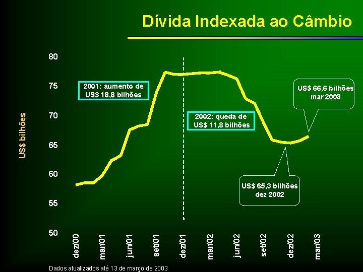 Dívida Indexada ao Câmbio 80 2001: aumento de US$ 18, 8 bilhões US$ 66,