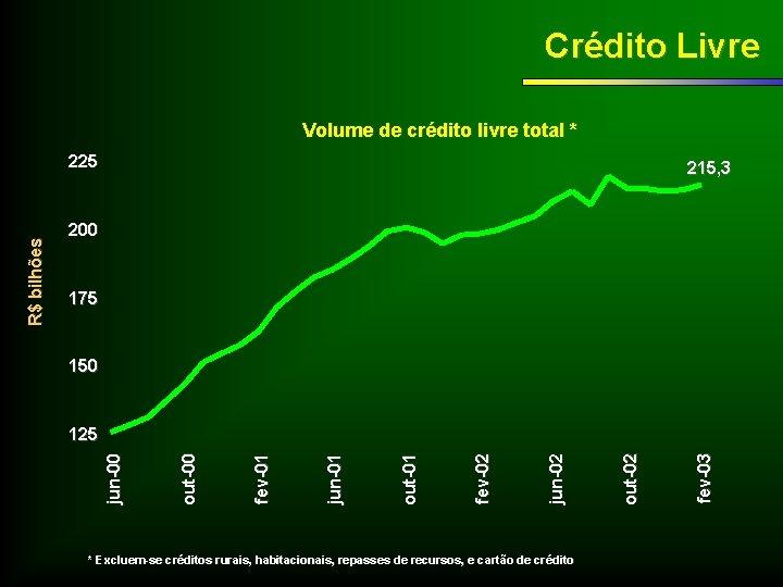 Crédito Livre Volume de crédito livre total * 215, 3 200 175 150 *