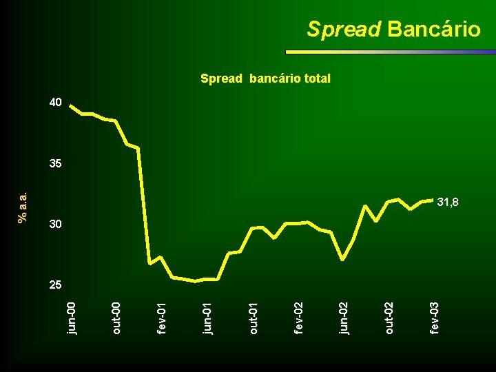 fev-03 out-02 jun-02 fev-02 out-01 jun-01 fev-01 out-00 jun-00 % a. a. Spread Bancário