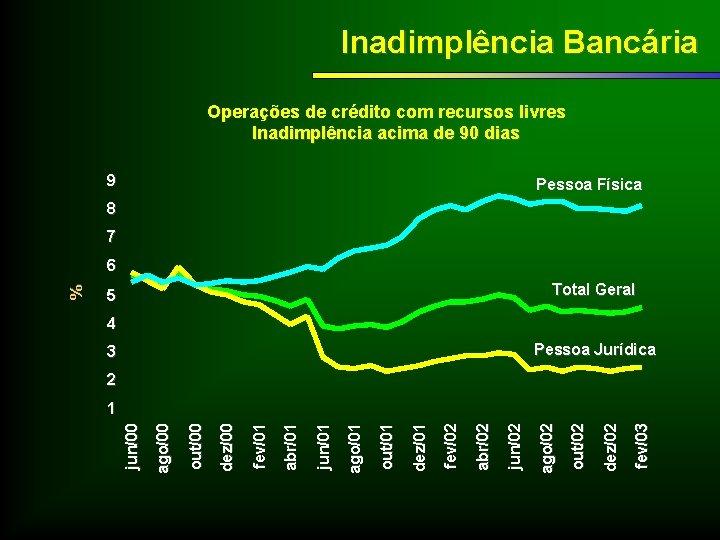 Inadimplência Bancária Operações de crédito com recursos livres Inadimplência acima de 90 dias 9