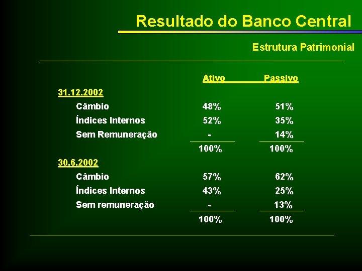 Resultado do Banco Central Estrutura Patrimonial Ativo Passivo 31. 12. 2002 Câmbio 48% 51%