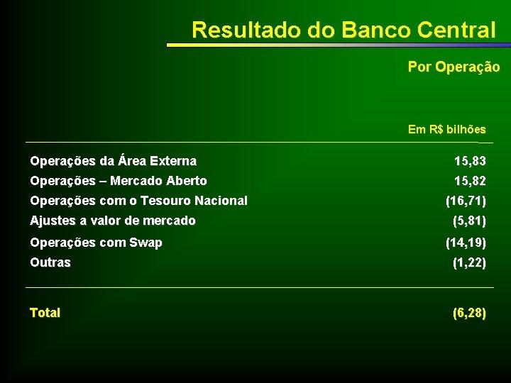 Resultado do Banco Central Por Operação Em R$ bilhões Operações da Área Externa Operações