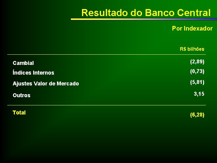 Resultado do Banco Central Por Indexador R$ bilhões Cambial (2, 89) Índices Internos (0,