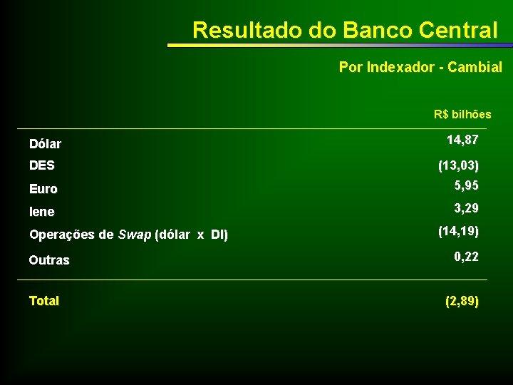 Resultado do Banco Central Por Indexador - Cambial R$ bilhões Dólar 14, 87 DES