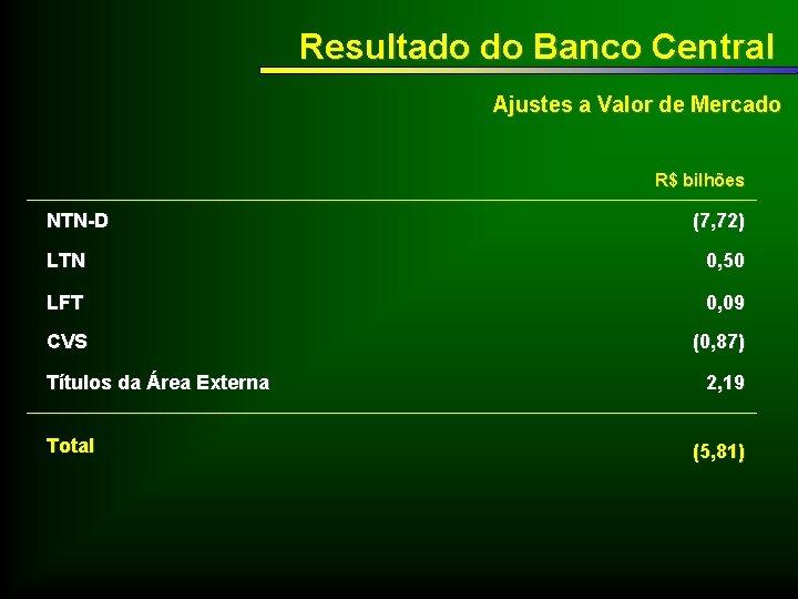 Resultado do Banco Central Ajustes a Valor de Mercado R$ bilhões NTN-D (7, 72)