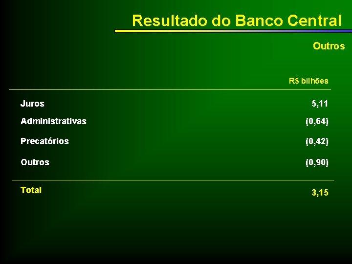 Resultado do Banco Central Outros R$ bilhões Juros 5, 11 Administrativas (0, 64) Precatórios