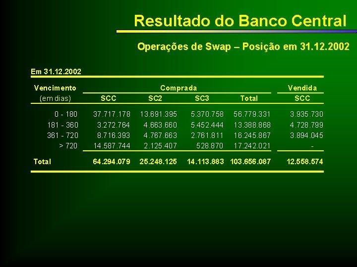 Resultado do Banco Central Operações de Swap – Posição em 31. 12. 2002 Em