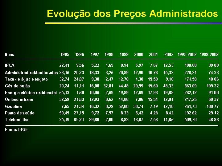 Evolução dos Preços Administrados Itens 1995 1996 1997 1998 1999 2000 2001 2002 1995