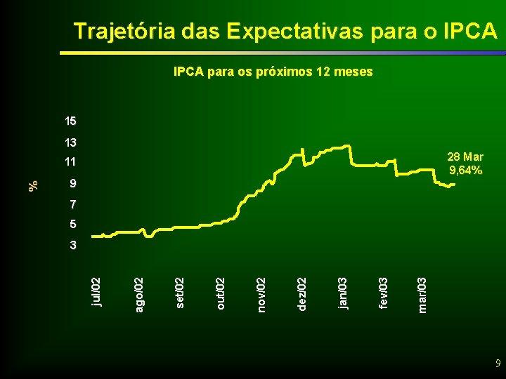 Trajetória das Expectativas para o IPCA para os próximos 12 meses 15 13 28
