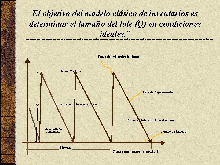 El objetivo del modelo clásico de inventarios es determinar el tamaño del lote (Q)