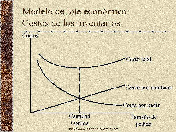 Modelo de lote económico: Costos de los inventarios Costo total Costo por mantener Costo