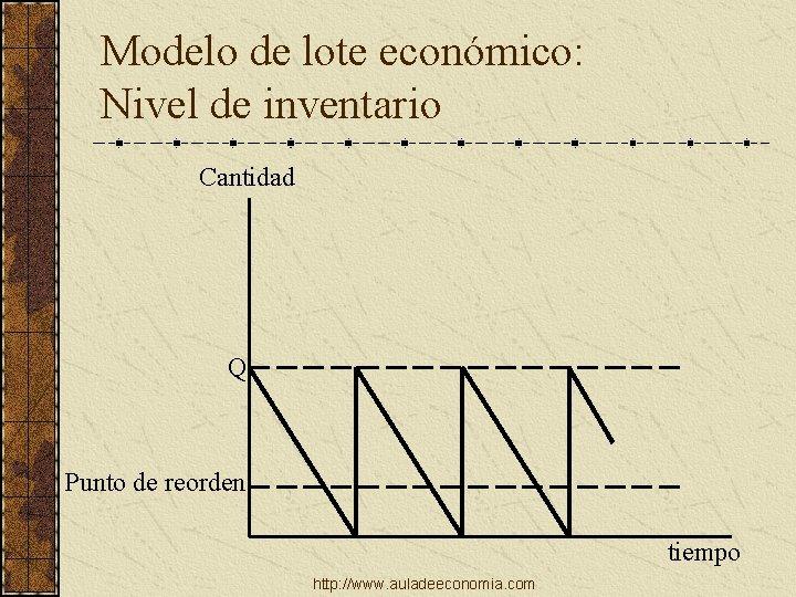 Modelo de lote económico: Nivel de inventario Cantidad Q Punto de reorden tiempo http: