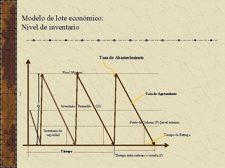 Modelo de lote económico: Nivel de inventario Tasa de Abastecimiento Nivel Máximo ] Tasa