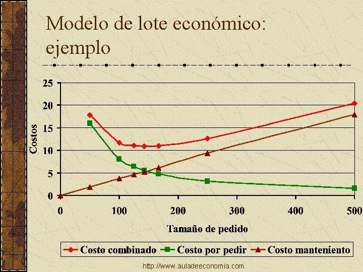 Modelo de lote económico: ejemplo http: //www. auladeeconomia. com