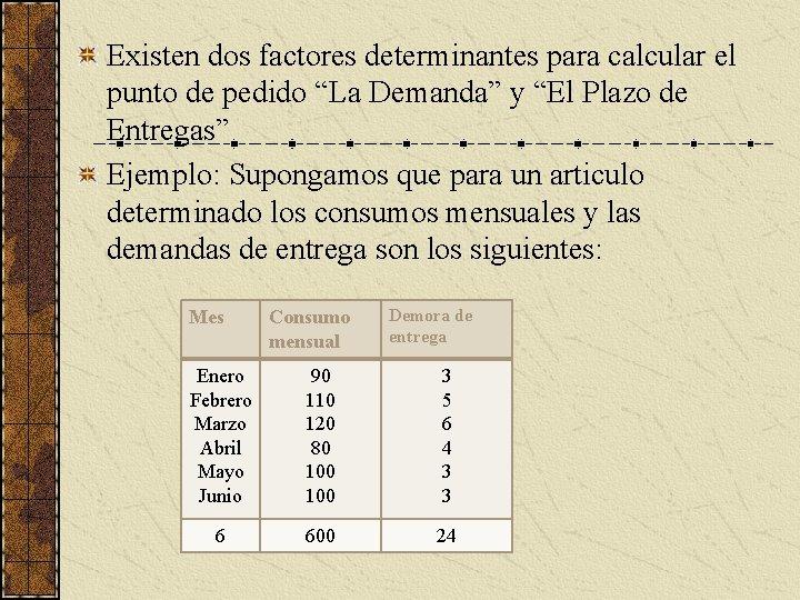 """Existen dos factores determinantes para calcular el punto de pedido """"La Demanda"""" y """"El"""