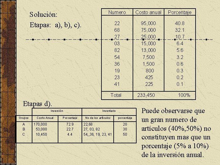 Solución: Etapas: a), b), c). Numero 22 68 27 03 82 54 36 19