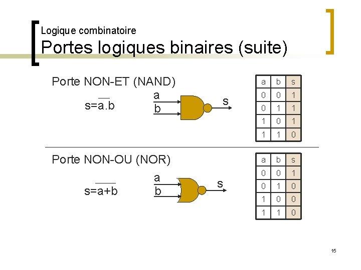 Logique combinatoire Portes logiques binaires (suite) Porte NON-ET (NAND) a s=a. b b Porte