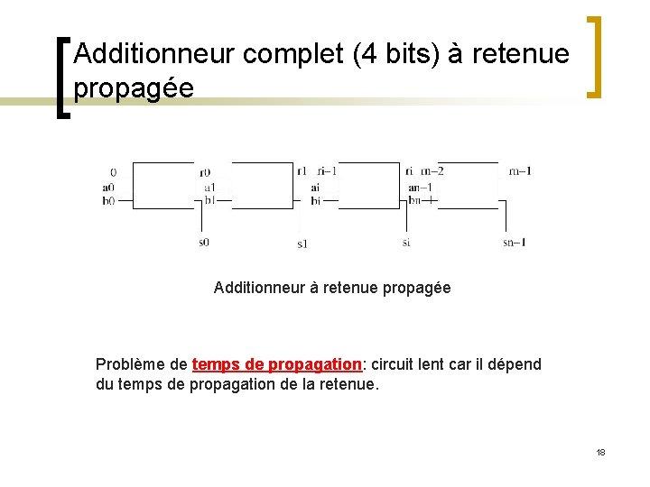 Additionneur complet (4 bits) à retenue propagée Additionneur à retenue propagée Problème de temps