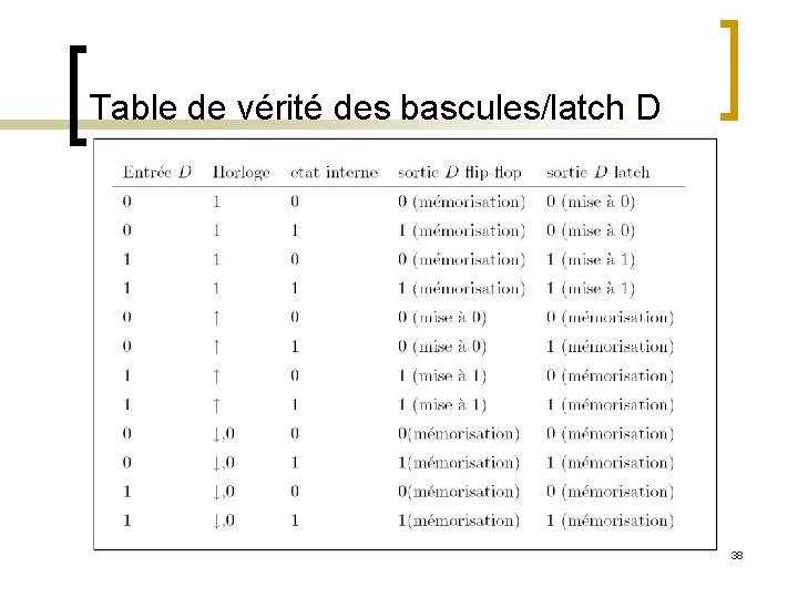 Table de vérité des bascules/latch D 38