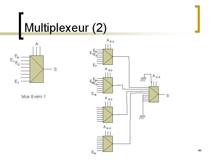 Multiplexeur (2) A 0. . 2 A E 1 E E 1 E 0