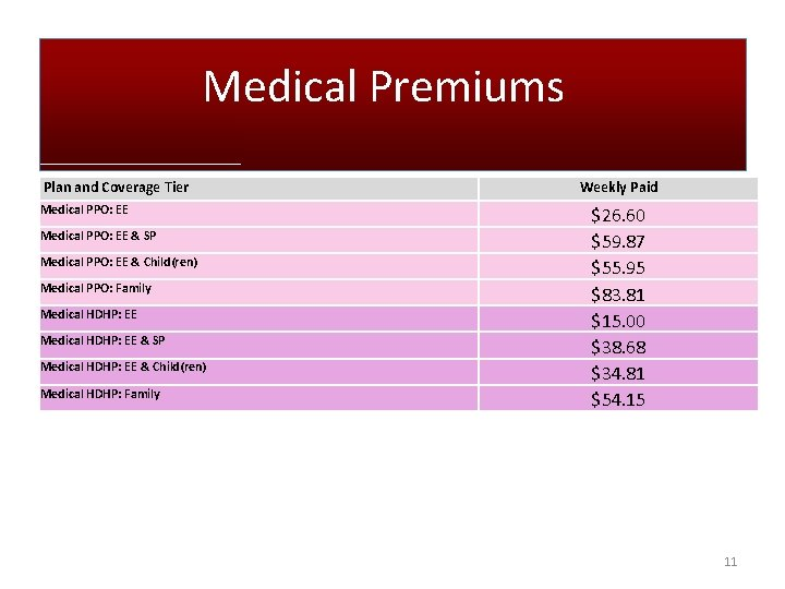 Medical Premiums Plan and Coverage Tier Medical PPO: EE & SP Medical PPO: EE
