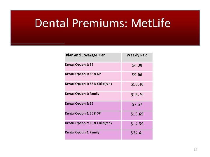 Dental Premiums: Met. Life Plan and Coverage Tier Weekly Paid Dental Option 1: EE