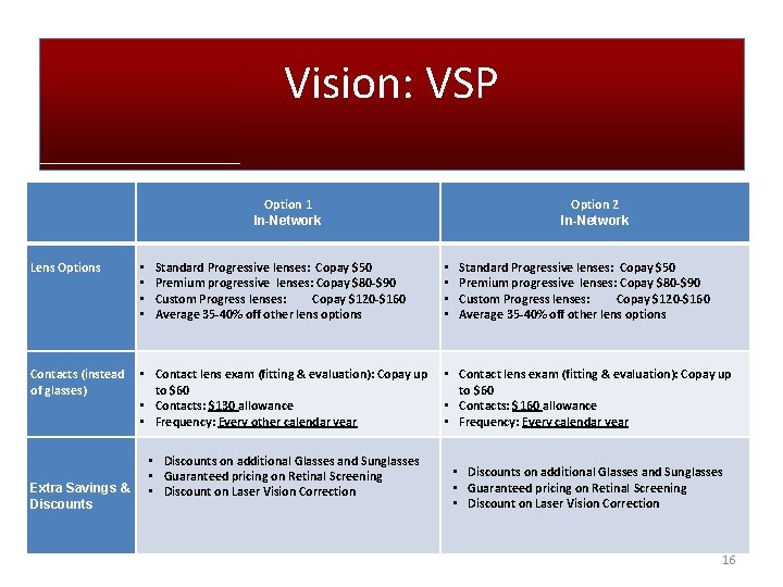 Vision: VSP Option 1 In-Network Lens Options • • Standard Progressive lenses: Copay $50
