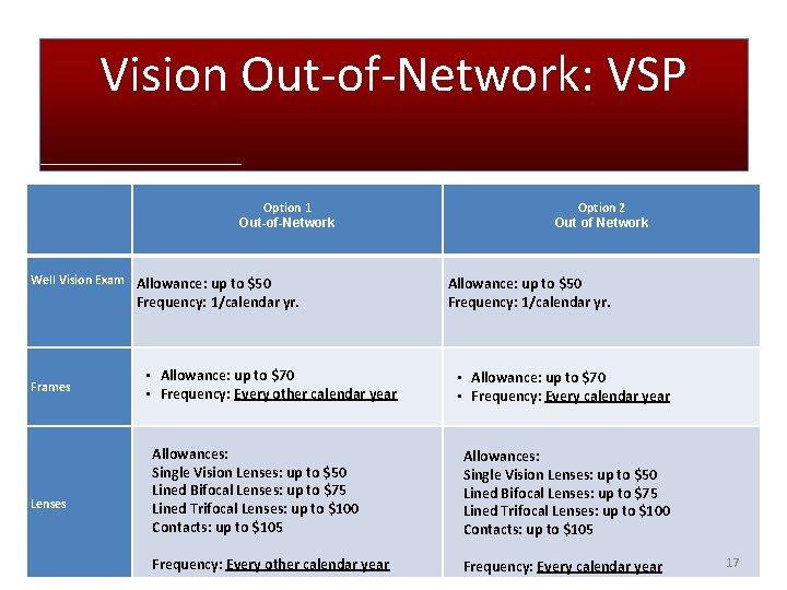 Vision Out-of-Network: VSP Option 1 Out-of-Network Well Vision Exam Allowance: up to $50 Frequency: