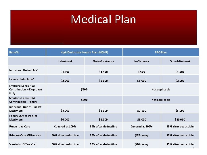 Medical Plan Benefit High Deductible Health Plan (HDHP) PPO Plan In-Network Out-of-Network Individual Deductible*