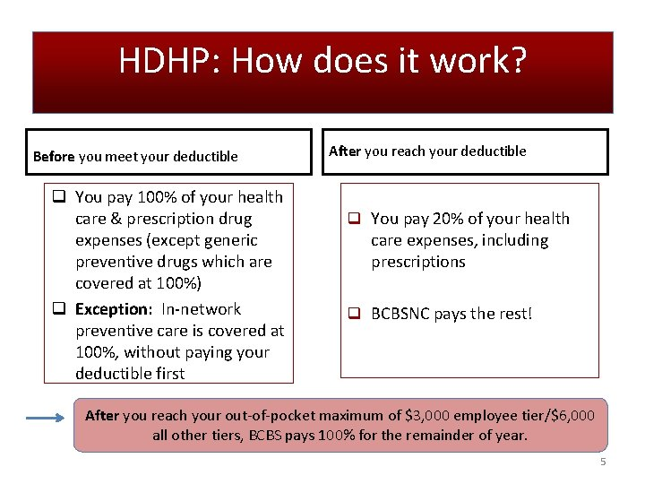 HDHP: How does it work? Before you meet your deductible q You pay 100%
