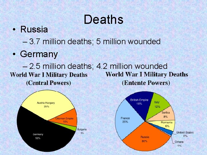 • Russia Deaths – 3. 7 million deaths; 5 million wounded • Germany