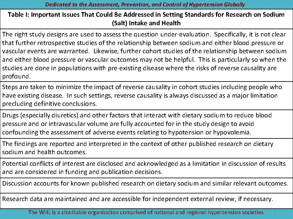 Dedicated to the Assessment, Prevention, and Control of Hypertension Globally Table I: Important Issues
