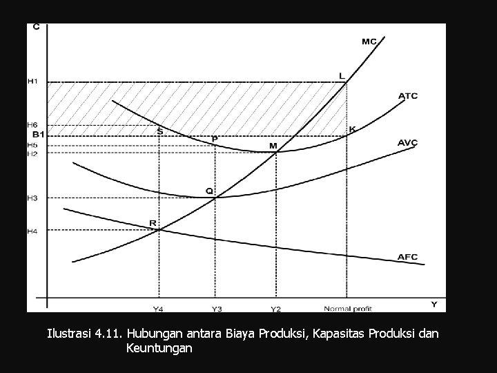 Ilustrasi 4. 11. Hubungan antara Biaya Produksi, Kapasitas Produksi dan Keuntungan