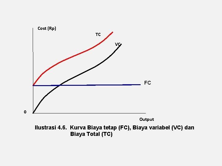 Cost (Rp) TC VC FC 0 Output Ilustrasi 4. 6. Kurva Biaya tetap (FC),