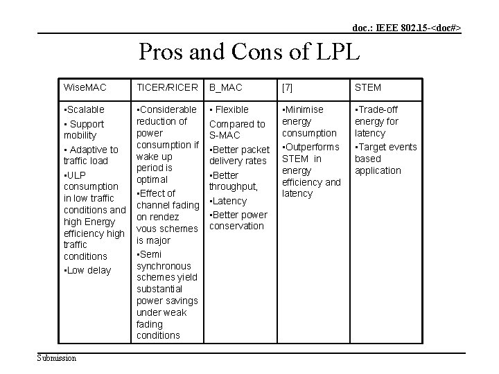 doc. : IEEE 802. 15 -<doc#> Pros and Cons of LPL Wise. MAC TICER/RICER