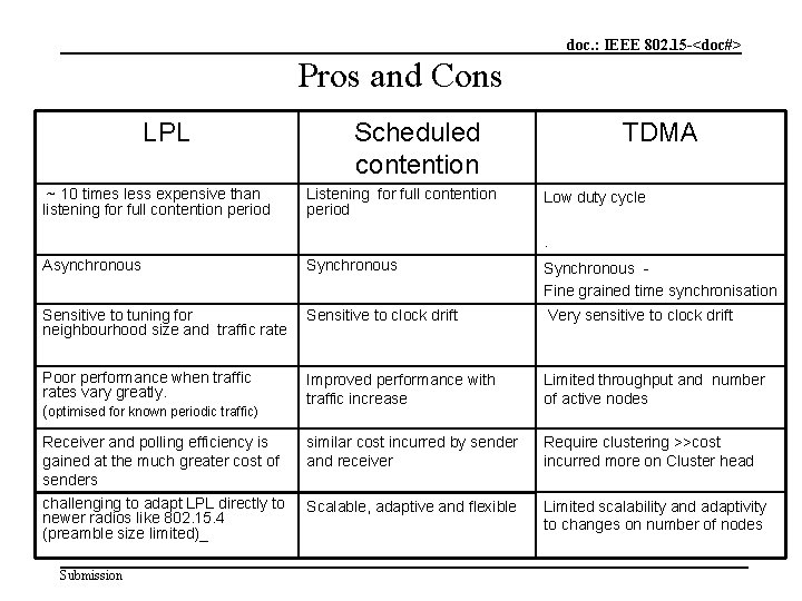 doc. : IEEE 802. 15 -<doc#> Pros and Cons LPL ~ 10 times less