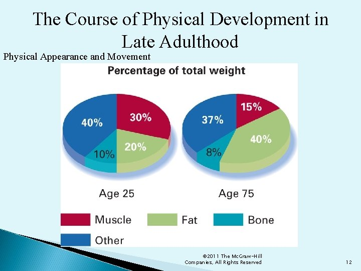 The Course of Physical Development in Late Adulthood Physical Appearance and Movement © 2011