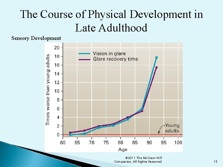 The Course of Physical Development in Late Adulthood Sensory Development © 2011 The Mc.